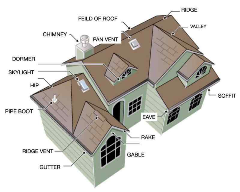 All the basic parts of roof diagram illustrated and labeled